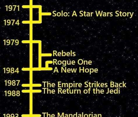 A Timeline That Shows Star Wars With Real World Years Fizx