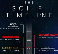 the-sci-fi-timeline-infographic