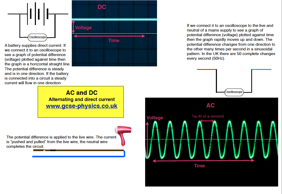 Notes On Transmitting And Using Electricity The Fizzics Organization Alternating Current Diagram Ac Dc Direct Explaining What Is Meant By