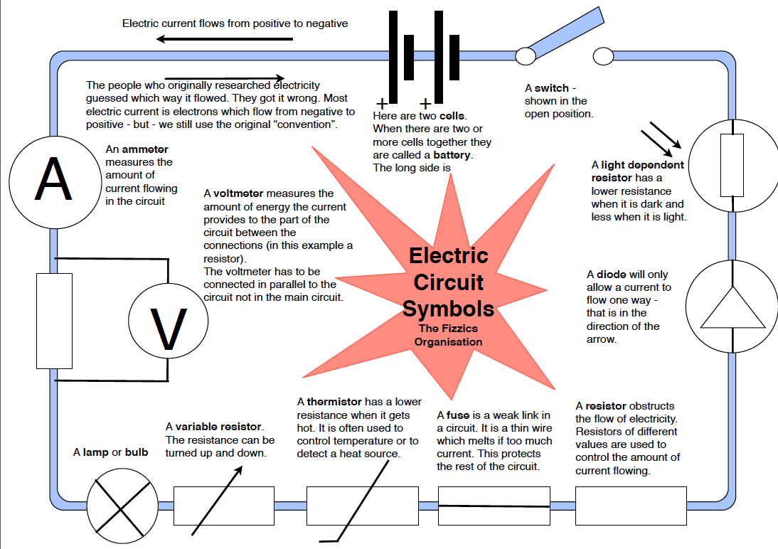 Notes On Electric Current