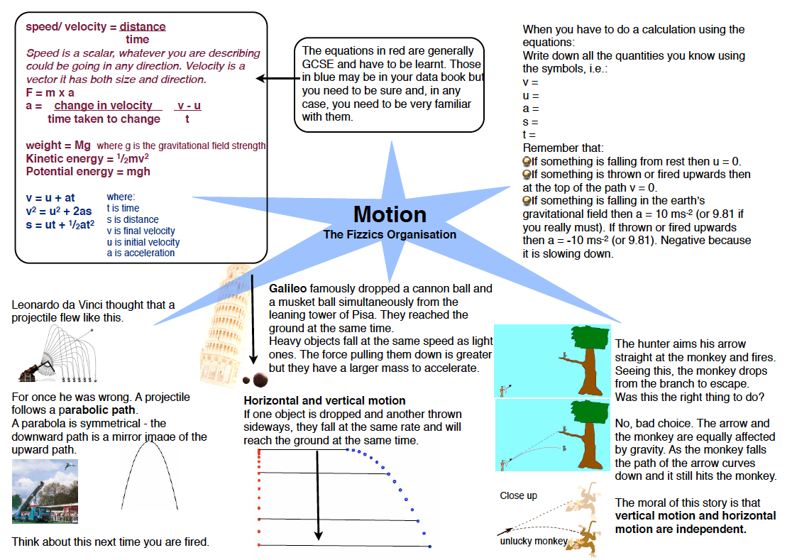Notes On Motion Graphs And Equations