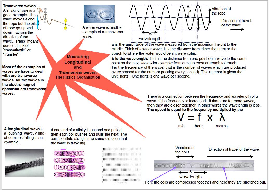 Properties And Measurements Of Progressive Waves