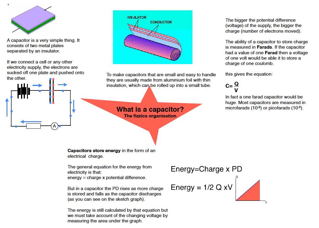 Notes On Capacitance And Capacitors The Fizzics Organization Charging Discharging Of A Capacitor Explaining What