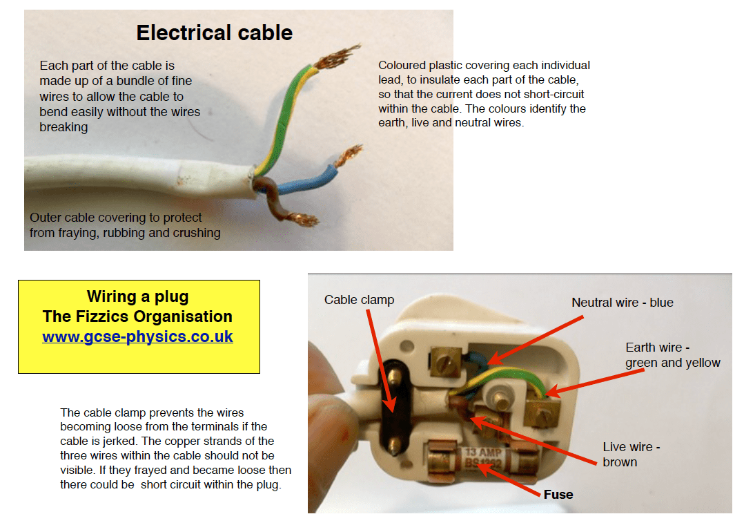 Notes On Transmitting And Using Electricity The Fizzics Organization Wiring A Plug Lesson Explaining How To Wire