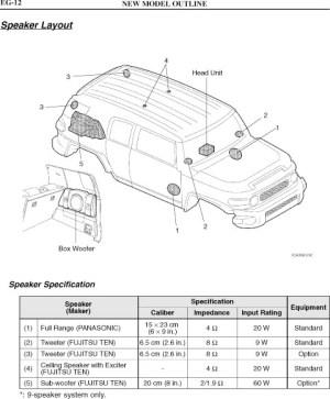 Mix 2 ohm and 4 ohm speakers?  Toyota FJ Cruiser Forum