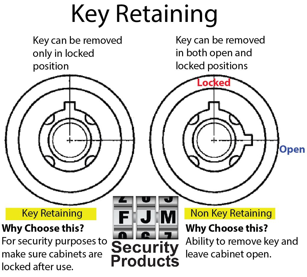 Key Lock Diagram