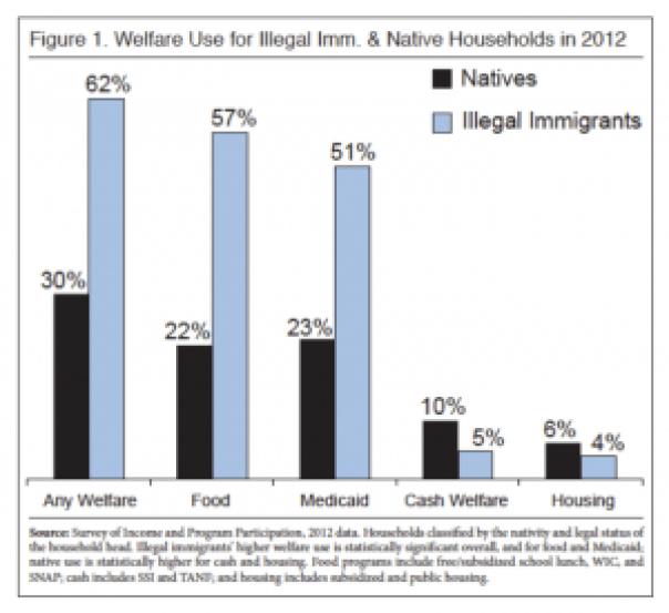 Welfare Use Illegal Immigrants