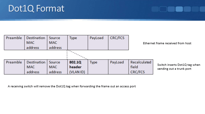 The Frame At Top In Diagram Above Is A Standard Ethernet That Comes Into Switch From Host