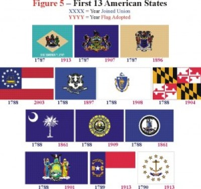 first 13 states in the Union