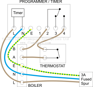External programmers for bination boilers
