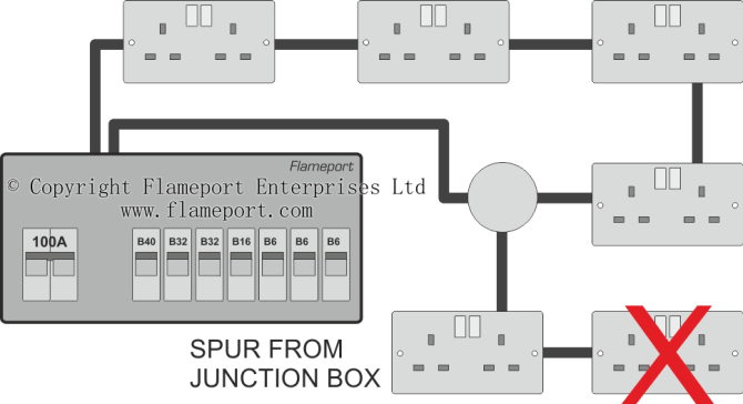 extending a ring circuit using a junction box