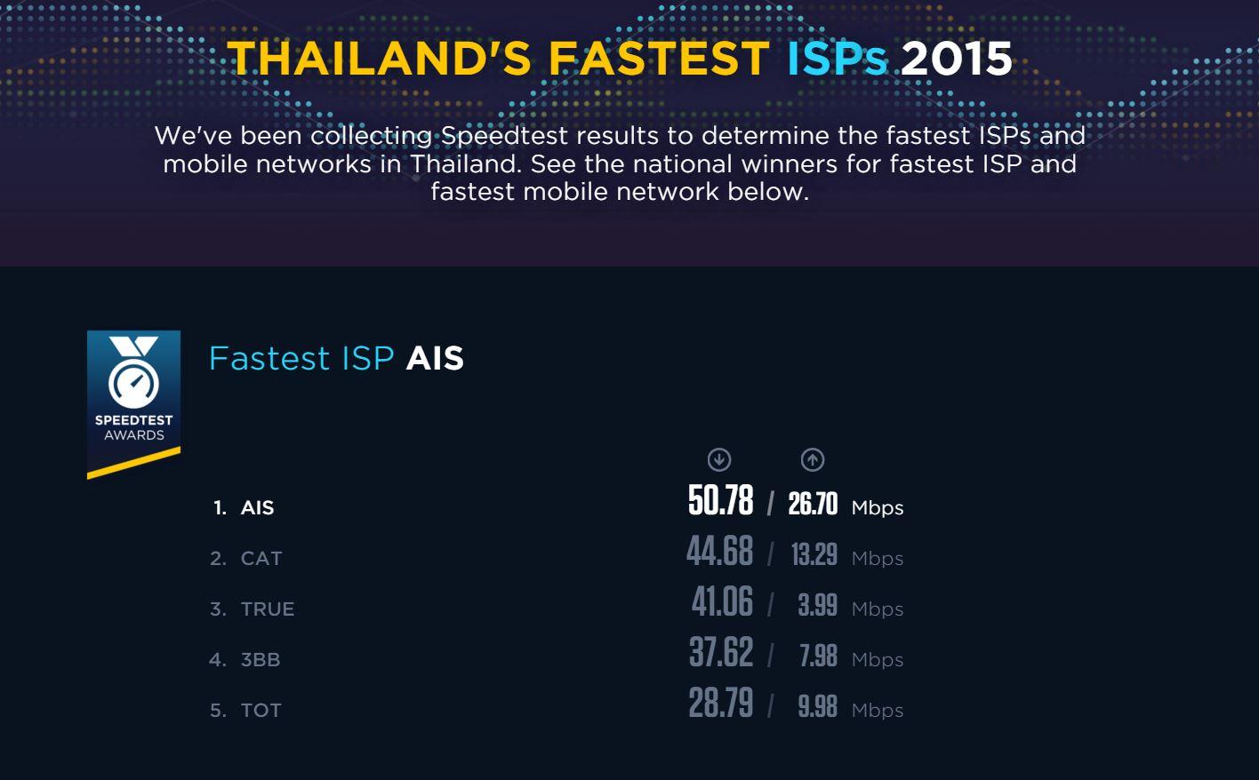 speedtest-fast-ISP-thailand-2015-ais-cat-true-3BB-TOT-001