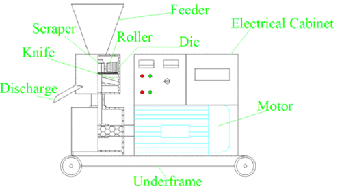 The_Structure_of_Household_Pellet_Mill