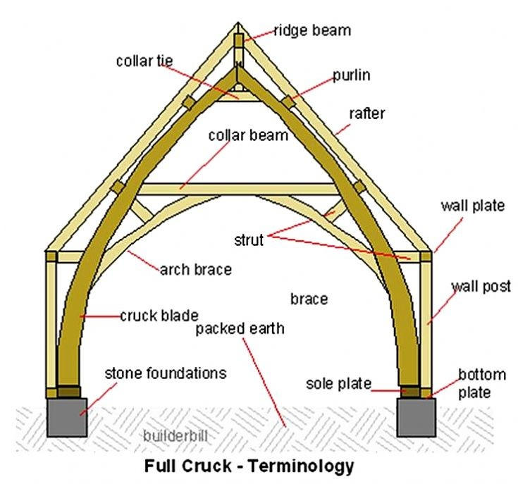 diagram listing cruck building terminlogy