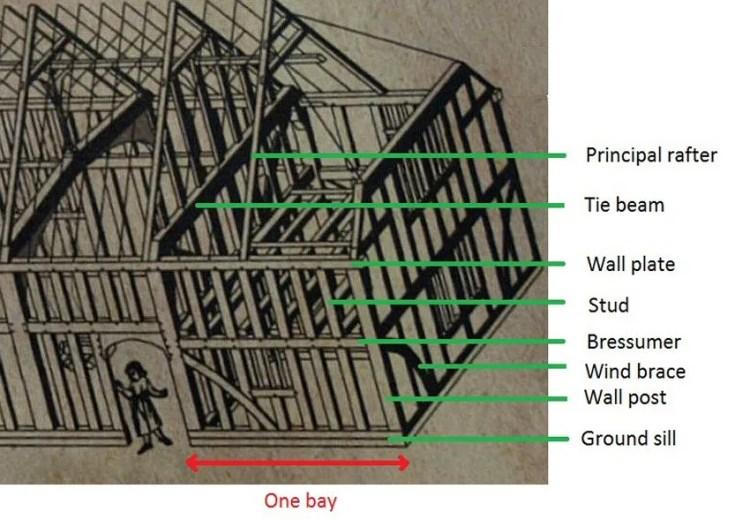 Diagram showing one bay at Valley Farm: Original drawing by John Walker