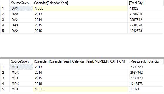 Power BI SQL Queries Results