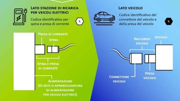 veicoli elettrici e colonnine di ricarica