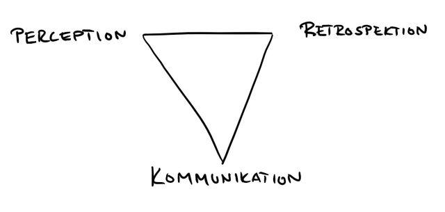 skolutveckling i tre komponenter