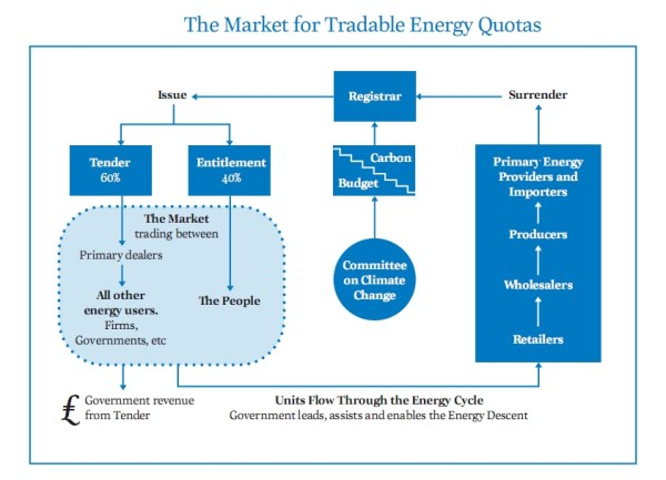The Market for Tradable Energy Quotas - from TEQs FAQs