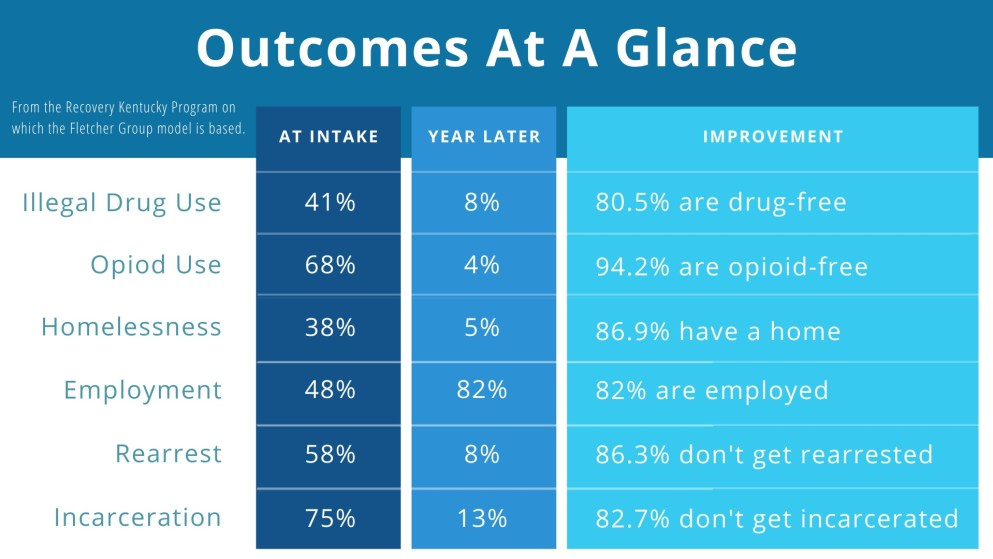 OUTCOMES AT A GLANCE CHART IN ABSOLUTE NUMBERS