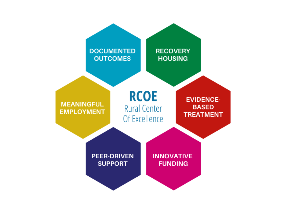 RCOE 6 PRIMARY BENEFITS INFOGRAPHIC