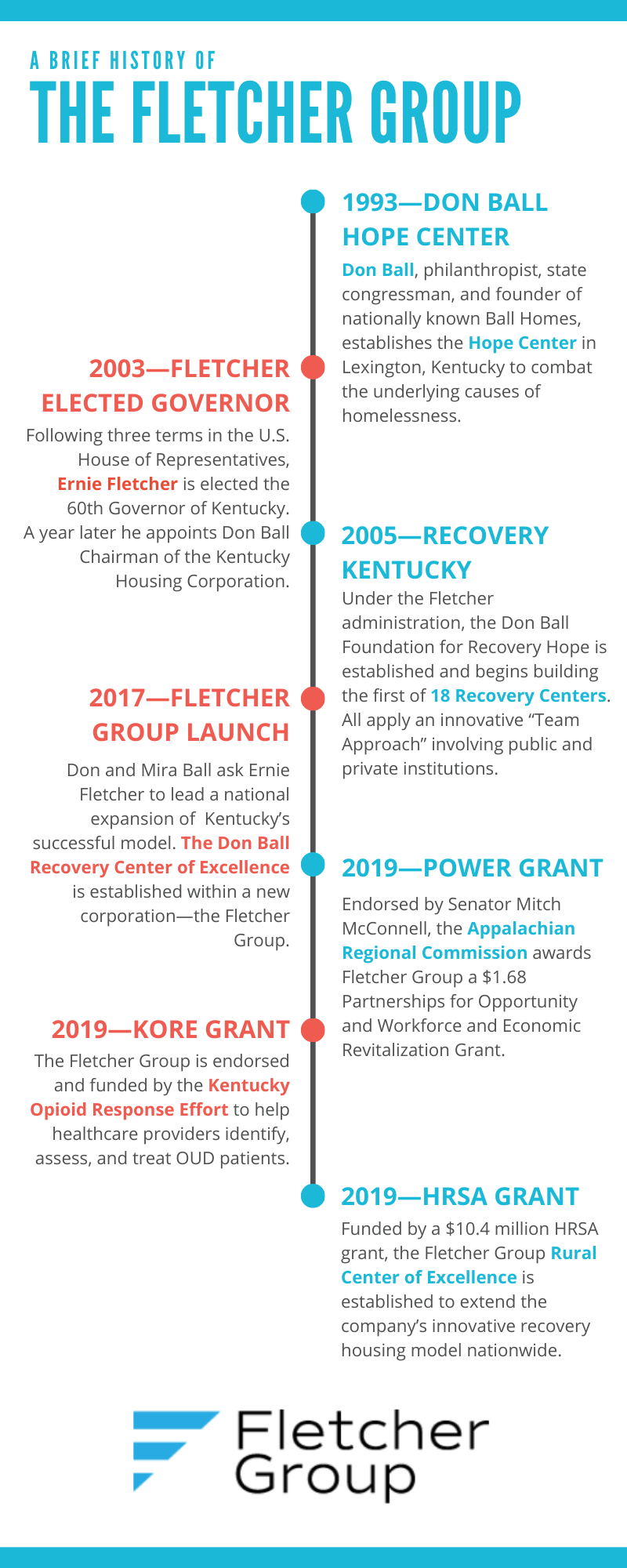 FLETCHER GROUP HISTORICAL TIMELINE