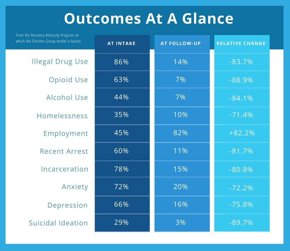 OUTCOMES CHART WITH BLUE MARGIN APRIL 28 2021