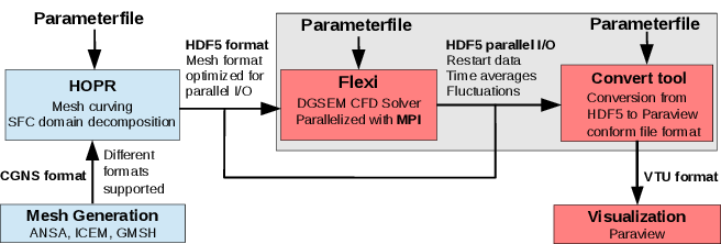 Flowchart: Basic modules and files used by Flexi