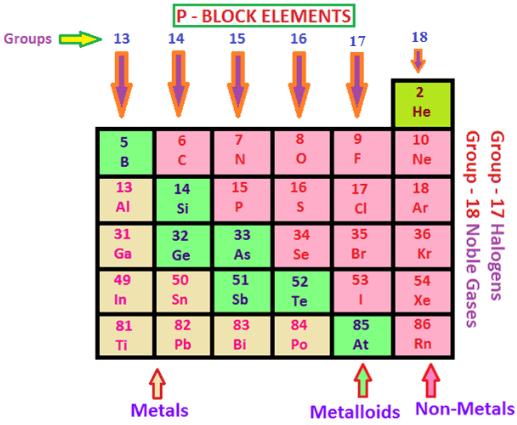 Chemistry Class 12 NCERT Solutions: Chapter 7 the P Block Elements Part 1- FlexiPrep