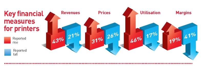 WEB drupa Printer Financial Measures