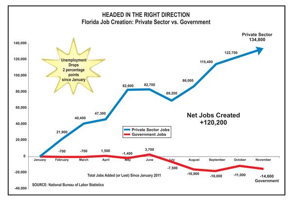 12.16.2011-Job-Creation-Chart-November-newsletter.jpg
