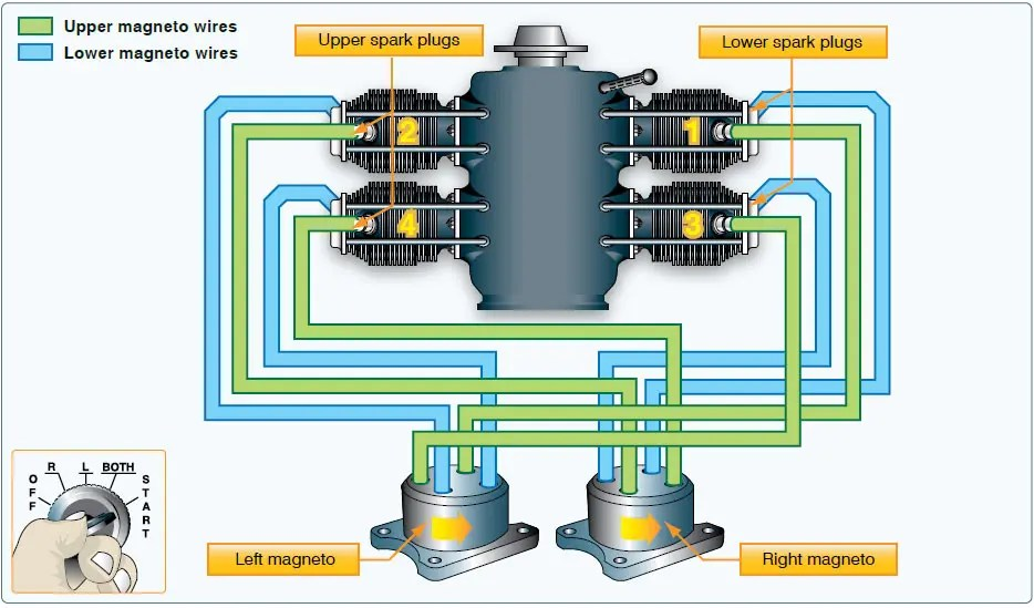 Ignition system components. What is a Magneto?