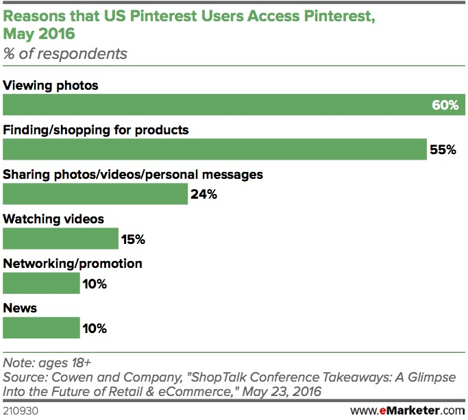 Chart from eMarketer