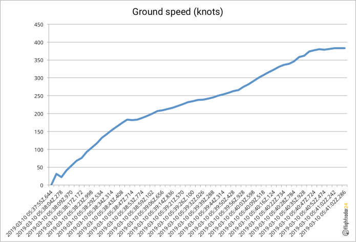 ET302 Ground Speed