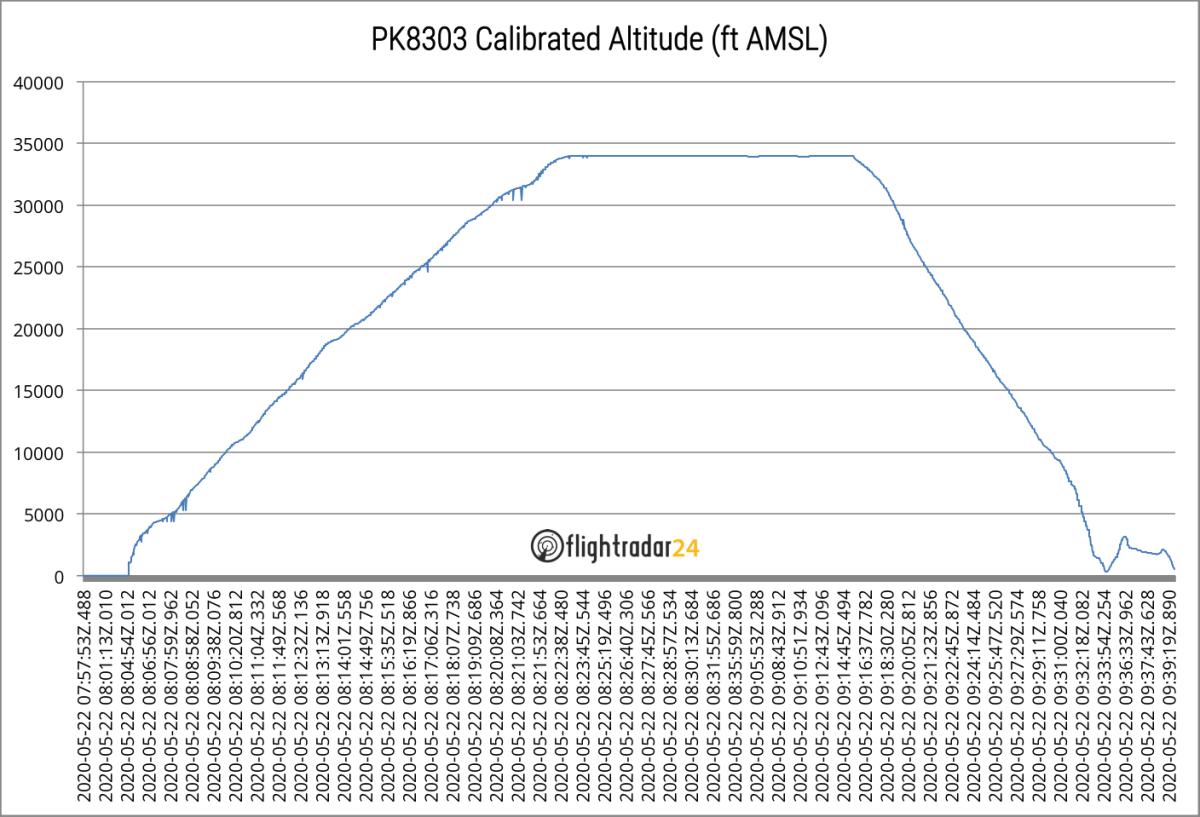PK8303 Calibrated Altitude Graph
