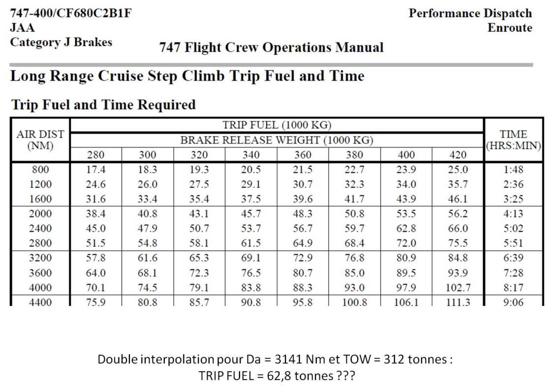 Calcul fuel FCOM