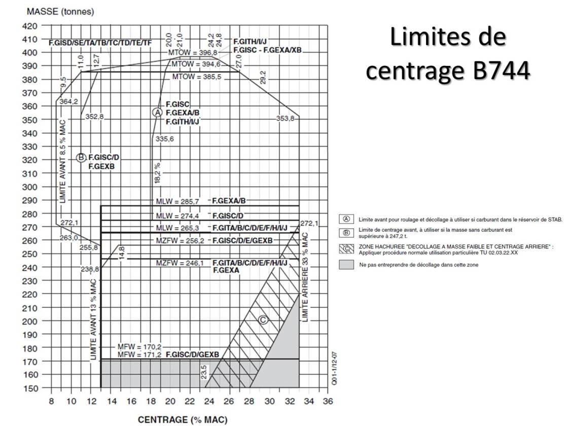 Centrage B744
