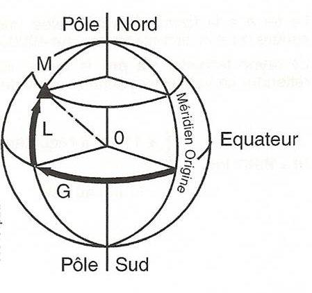 Coordonnées géographiques