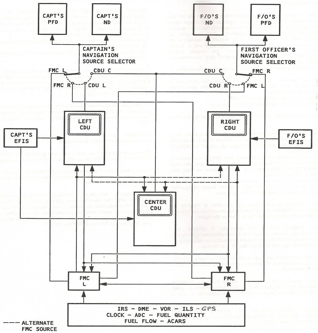 FMS B747-400