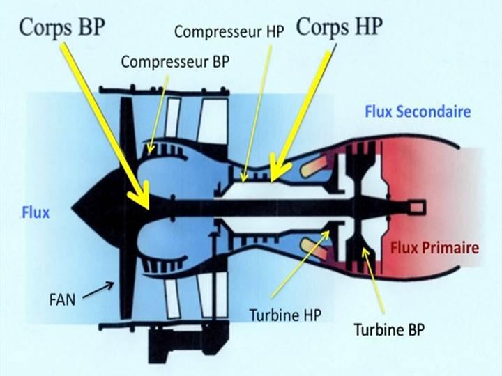 Réacteur - GTR double flux