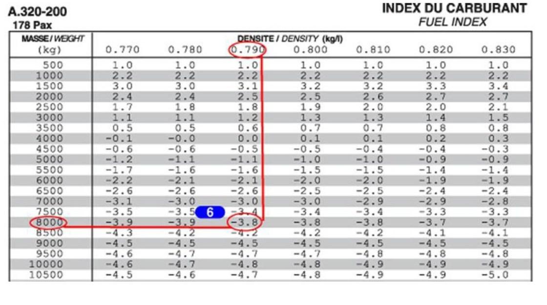 Index carburant