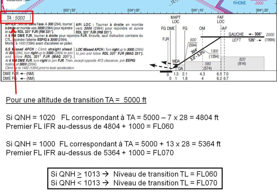 NiveauXdeXtransition e1495528349751