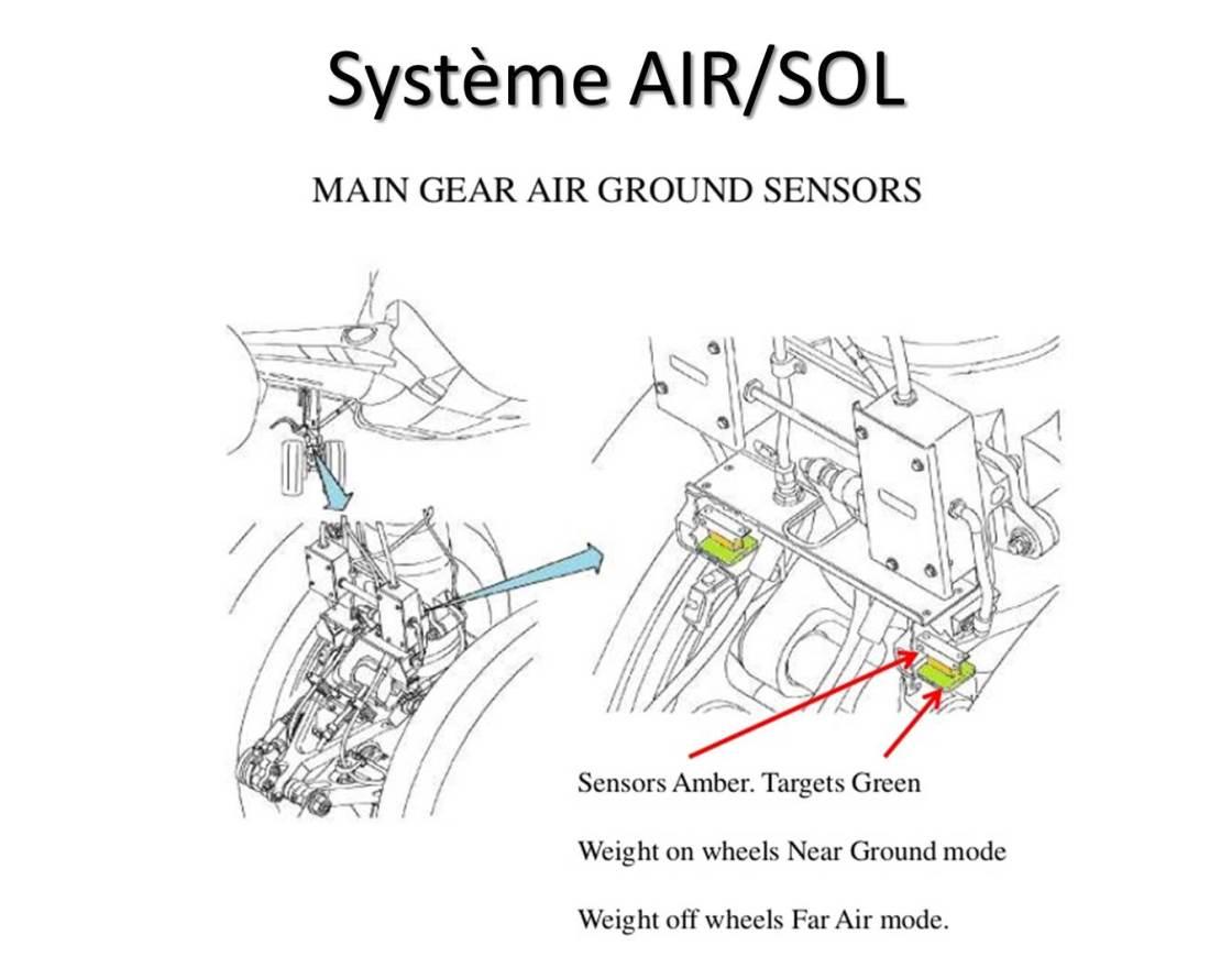 Système AirSol