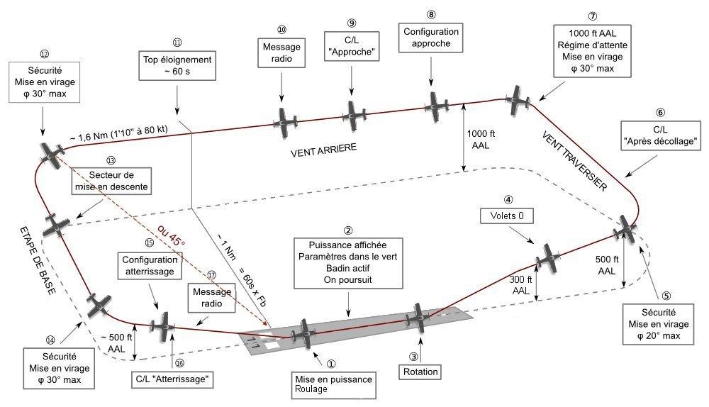 TDP rectangulaire 2