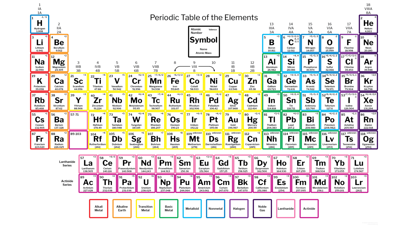 Symbols Of Science 150 Years Of The Periodic Table Of