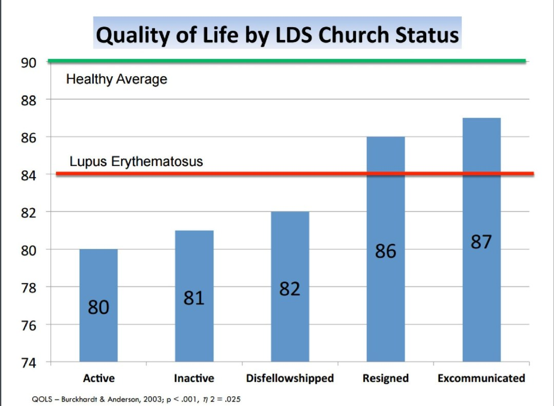 qol church spectrum