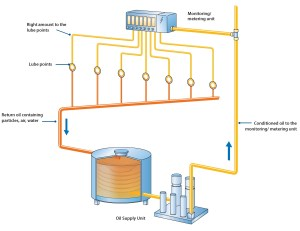 SKF CircOil Lube System: FLO Components, Value Added