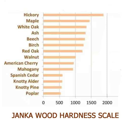 The Janka Hardness Scale Some Important Facts You Should Know
