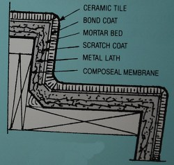 composeal blue, Pan liner, sheet membrane, waterproofing membrane, liquid waterproofing, C-Cure Pro red 986 waterproofing membrane