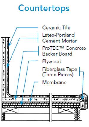 Cement board, Protec, backer boards,